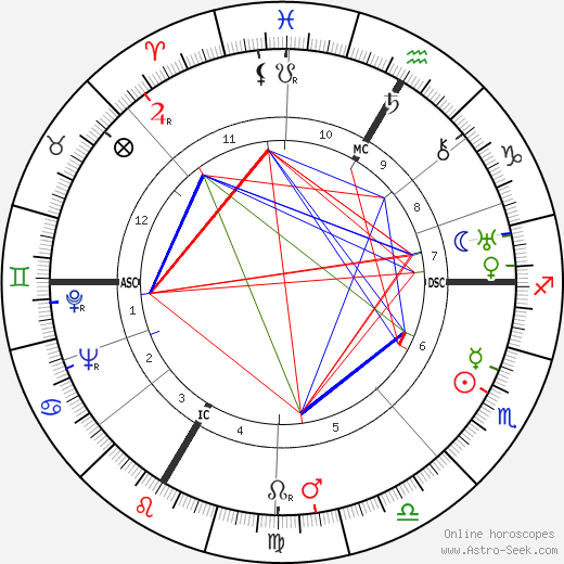 Marcel Bonin день рождения гороскоп, Marcel Bonin Натальная карта онлайн