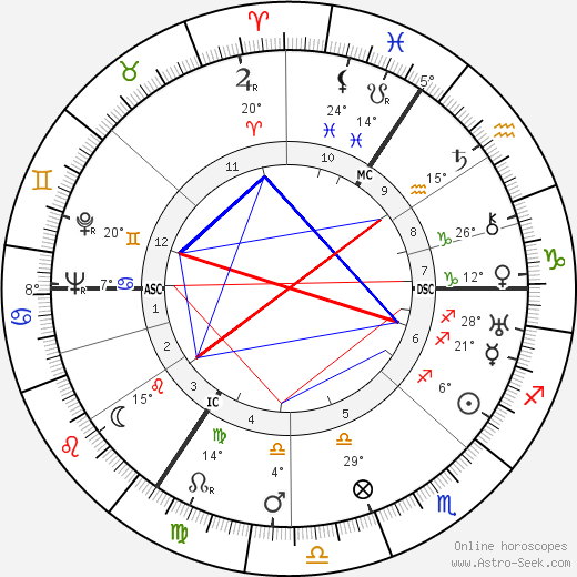 Nancy Mitford birth chart, biography, wikipedia 2019, 2020