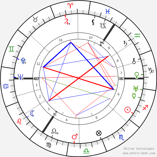 Nancy Mitford birth chart, Nancy Mitford astro natal horoscope, astrology