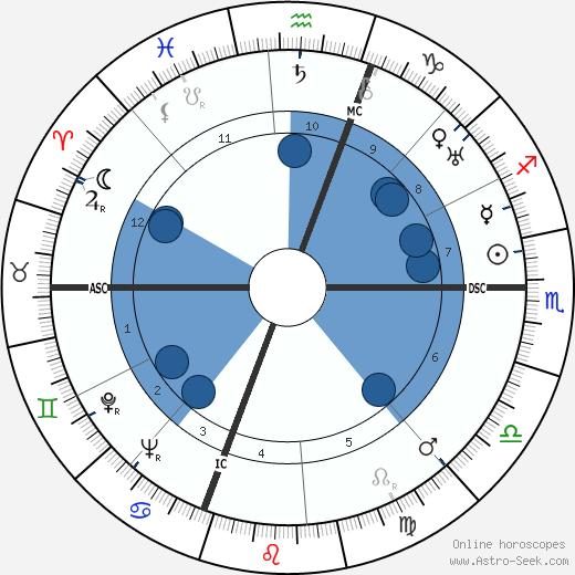 Nathan Leopold wikipedia, horoscope, astrology, instagram