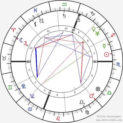 Nathan Leopold tema natale, oroscopo, Nathan Leopold oroscopi gratuiti, astrologia