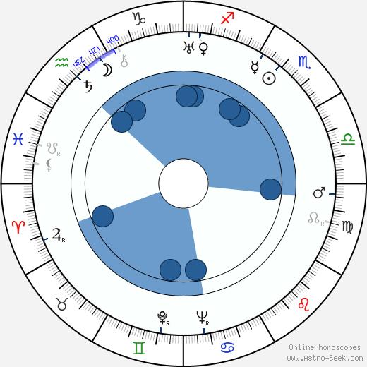 Rauni Veivo wikipedia, horoscope, astrology, instagram