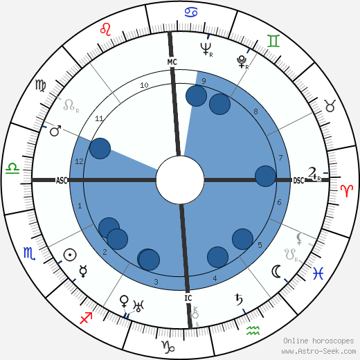 Renée Saint-Cyr wikipedia, horoscope, astrology, instagram