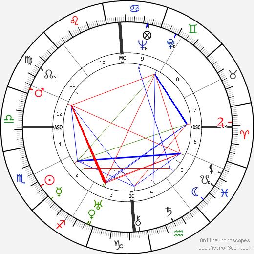 Renée Saint-Cyr день рождения гороскоп, Renée Saint-Cyr Натальная карта онлайн