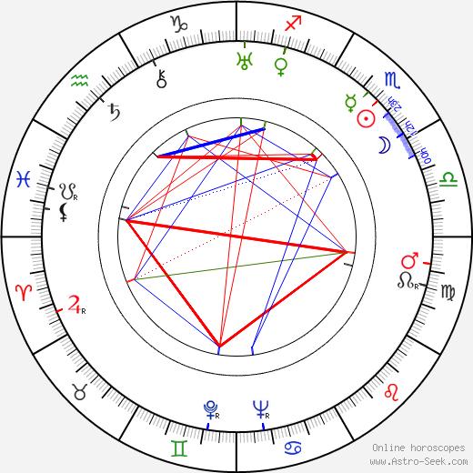 Selena Royle astro natal birth chart, Selena Royle horoscope, astrology