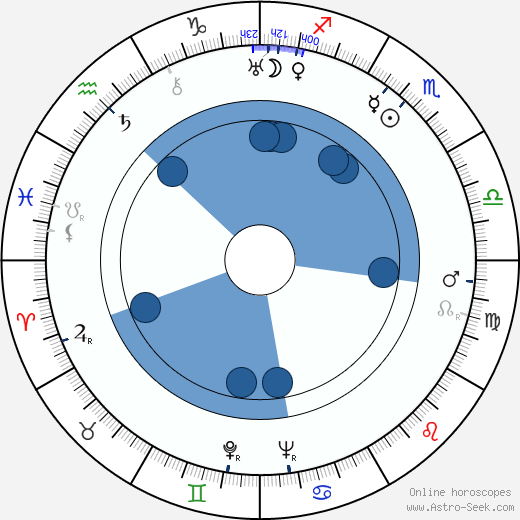 Steven Geray wikipedia, horoscope, astrology, instagram
