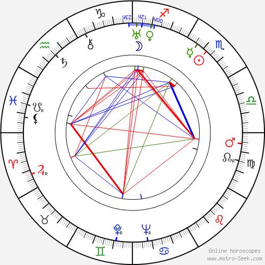 Steven Geray birth chart, Steven Geray astro natal horoscope, astrology