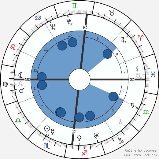 Ursula von Mangold wikipedia, horoscope, astrology, instagram