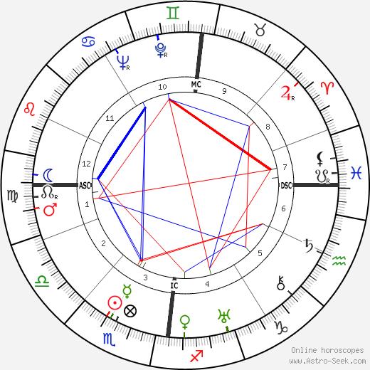 Ursula von Mangold день рождения гороскоп, Ursula von Mangold Натальная карта онлайн