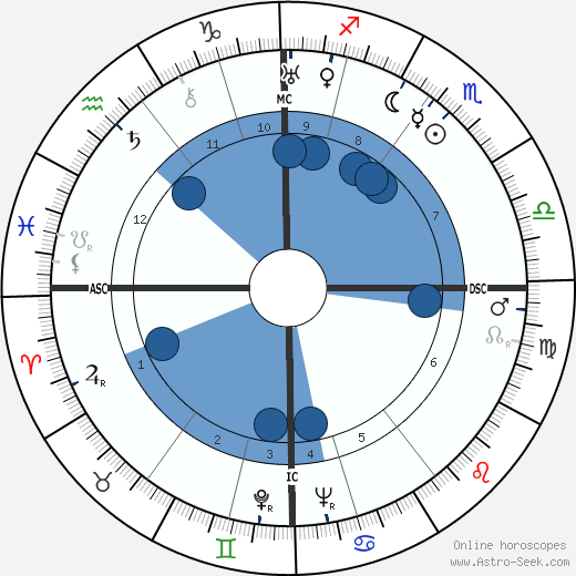 William Kininmonth horoscope, astrology, sign, zodiac, date of birth, instagram