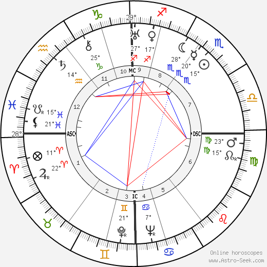 William Kininmonth birth chart, biography, wikipedia 2020, 2021