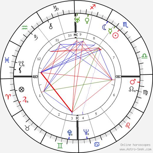 William Kininmonth tema natale, oroscopo, William Kininmonth oroscopi gratuiti, astrologia