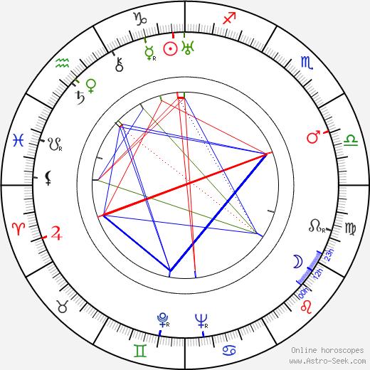 Alejo Carpentier birth chart, Alejo Carpentier astro natal horoscope, astrology