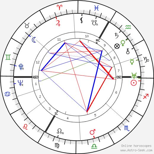 Amador de Busnel tema natale, oroscopo, Amador de Busnel oroscopi gratuiti, astrologia