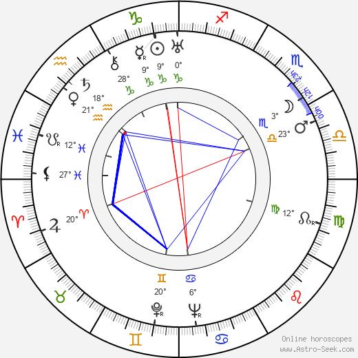 Basil Adlam birth chart, biography, wikipedia 2020, 2021