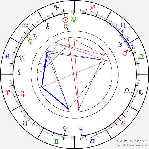 Basil Adlam birth chart, Basil Adlam astro natal horoscope, astrology