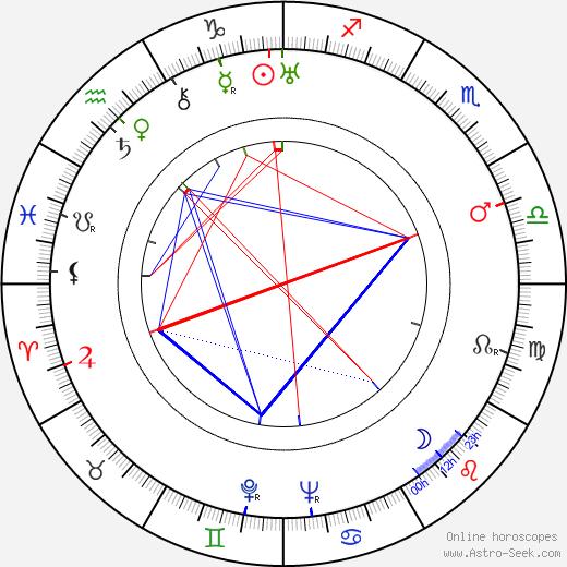 Bernard Vorhaus birth chart, Bernard Vorhaus astro natal horoscope, astrology