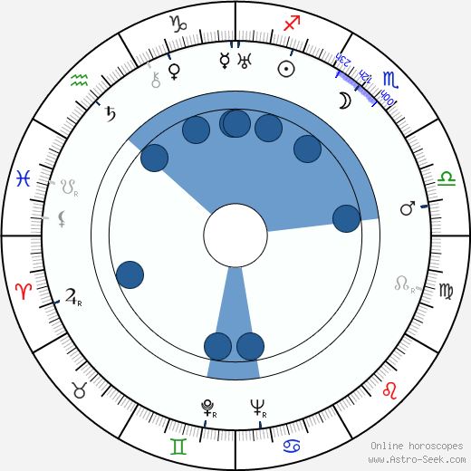 Börje Idman wikipedia, horoscope, astrology, instagram