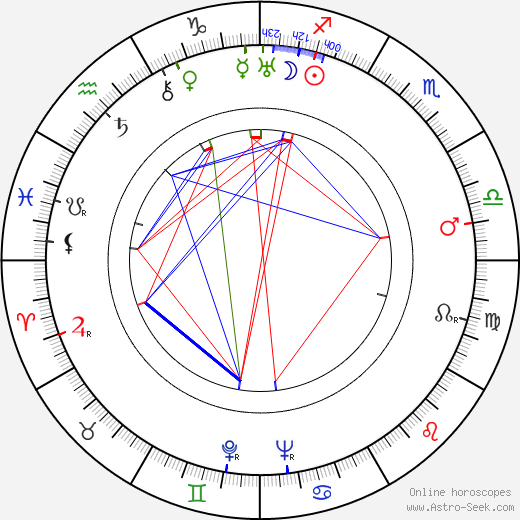 Clarence Nash astro natal birth chart, Clarence Nash horoscope, astrology