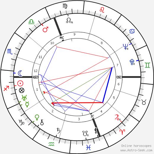 Elissa Landi tema natale, oroscopo, Elissa Landi oroscopi gratuiti, astrologia