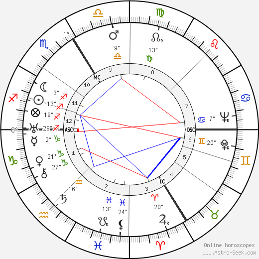 Ève Curie birth chart, biography, wikipedia 2017, 2018
