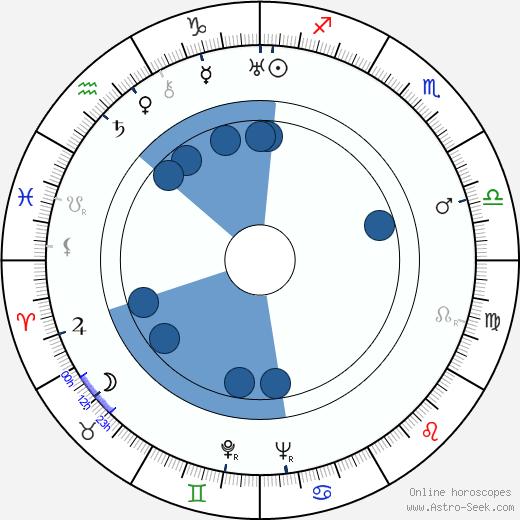 George Stevens wikipedia, horoscope, astrology, instagram
