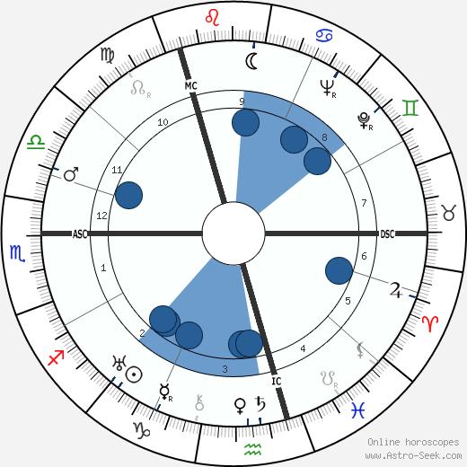 Gerhard Herzberg wikipedia, horoscope, astrology, instagram