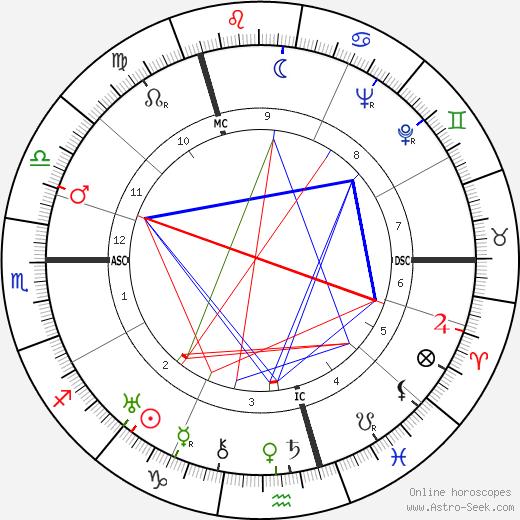 Gerhard Herzberg tema natale, oroscopo, Gerhard Herzberg oroscopi gratuiti, astrologia