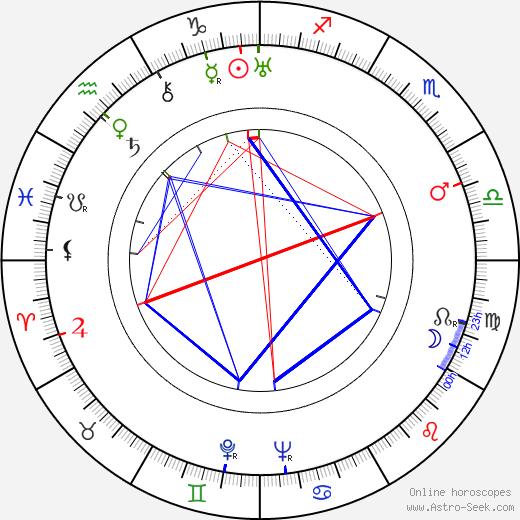 Irja Aholainen tema natale, oroscopo, Irja Aholainen oroscopi gratuiti, astrologia