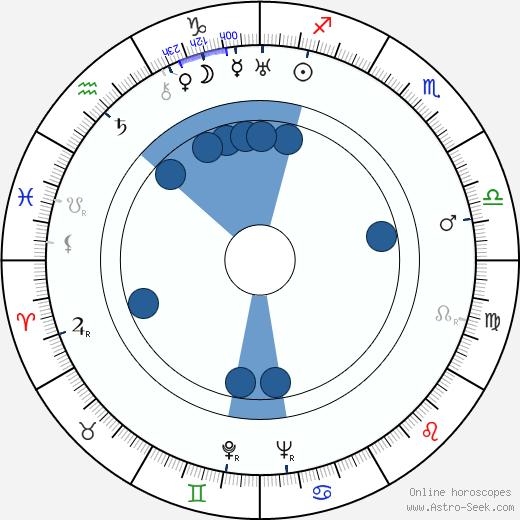Jára Kohout wikipedia, horoscope, astrology, instagram