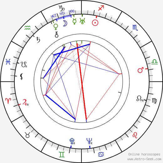 Jára Kohout astro natal birth chart, Jára Kohout horoscope, astrology
