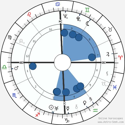Jean René Bazaine wikipedia, horoscope, astrology, instagram