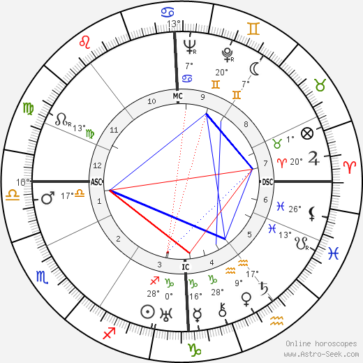 Jean René Bazaine birth chart, biography, wikipedia 2018, 2019