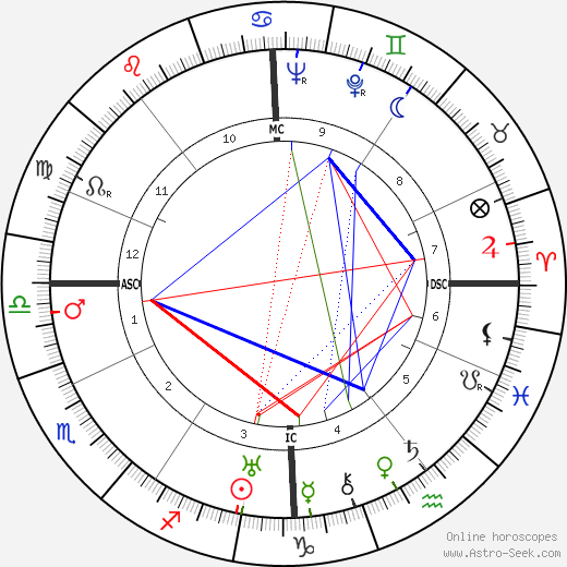 Jean René Bazaine astro natal birth chart, Jean René Bazaine horoscope, astrology
