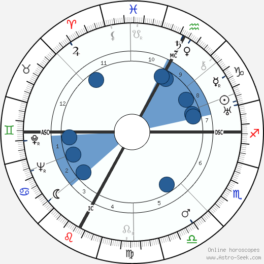Joseph M. Juran wikipedia, horoscope, astrology, instagram