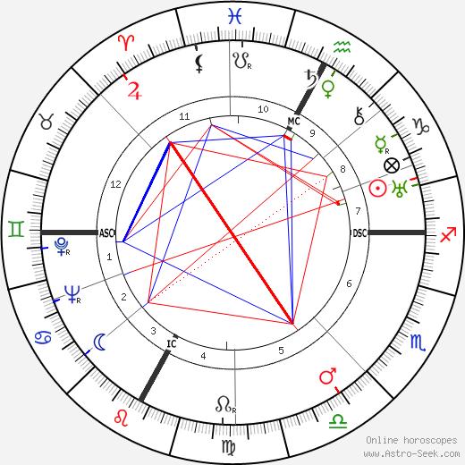 Joseph M. Juran день рождения гороскоп, Joseph M. Juran Натальная карта онлайн