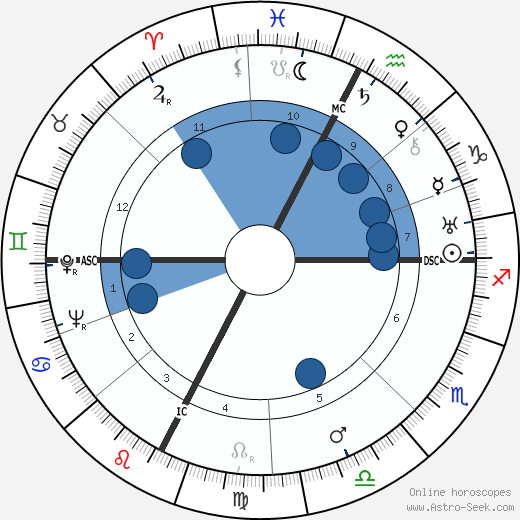 Lucien Coutaud wikipedia, horoscope, astrology, instagram