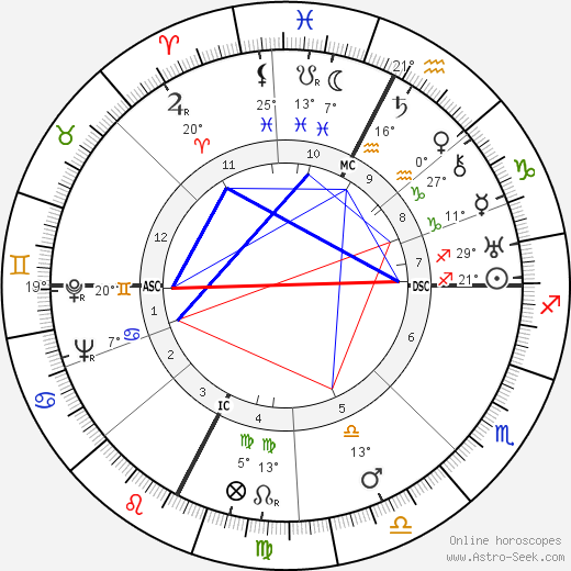 Lucien Coutaud birth chart, biography, wikipedia 2019, 2020