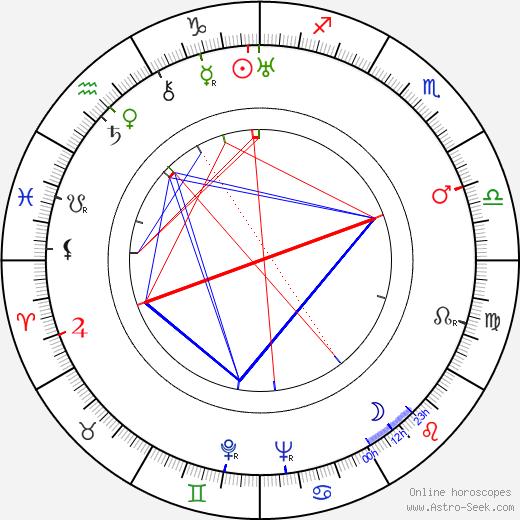 Mechislava Mayevskaya birth chart, Mechislava Mayevskaya astro natal horoscope, astrology