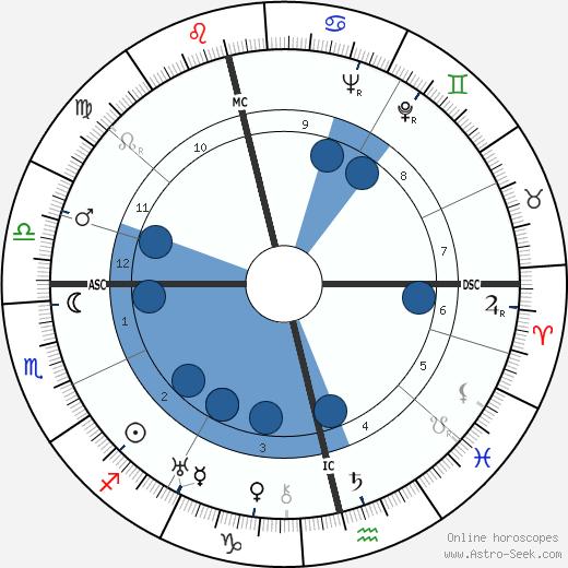 Patrick Donner wikipedia, horoscope, astrology, instagram