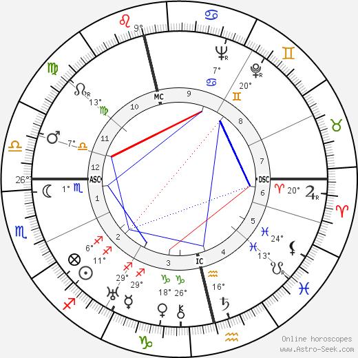 Patrick Donner birth chart, biography, wikipedia 2019, 2020