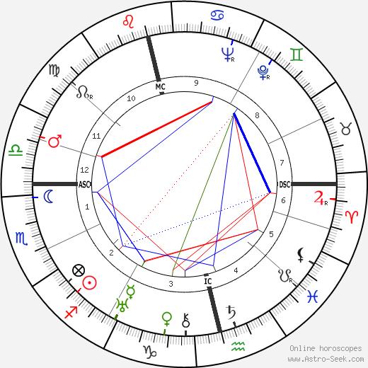 Patrick Donner astro natal birth chart, Patrick Donner horoscope, astrology