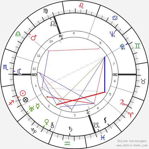 Пьер Шеналь Pierre Chenal день рождения гороскоп, Pierre Chenal Натальная карта онлайн
