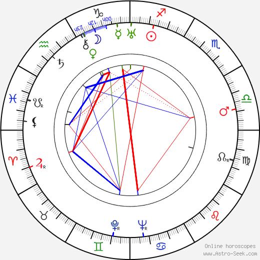 Robert Livingston birth chart, Robert Livingston astro natal horoscope, astrology