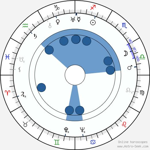 Tatyana Guretskaya wikipedia, horoscope, astrology, instagram