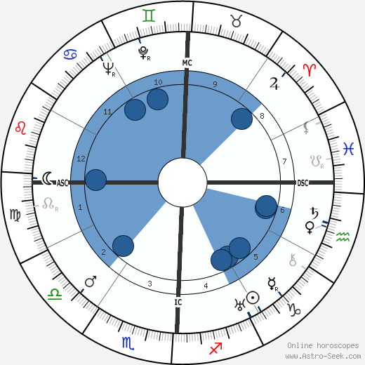 W. L. 'Young' Stribling wikipedia, horoscope, astrology, instagram