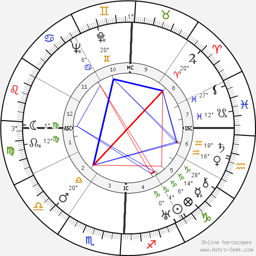 W. L. 'Young' Stribling birth chart, biography, wikipedia 2020, 2021