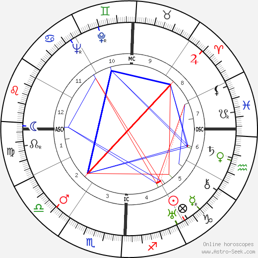 W. L. 'Young' Stribling birth chart, W. L. 'Young' Stribling astro natal horoscope, astrology
