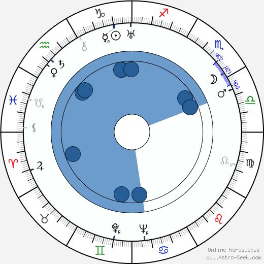 Zofia Barwińska wikipedia, horoscope, astrology, instagram