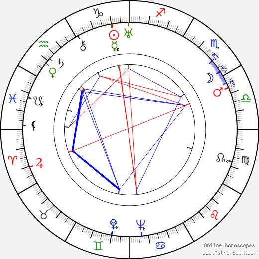 Zofia Barwińska birth chart, Zofia Barwińska astro natal horoscope, astrology